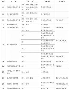 附表1 中国博物馆年鉴统计-续表2