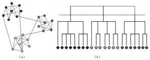 图2-2 复杂网络社团结构定义示意图