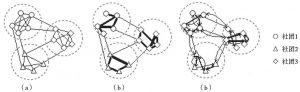 图2-3 几类网络的社团结构示例