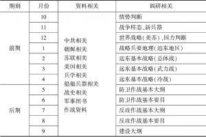 资料整理及调查研究实施概况表