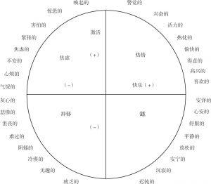 图2-1 情绪圆周中的情绪及其位置