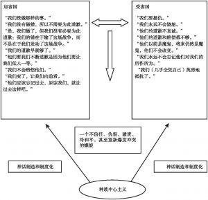 图1 种族中心主义、神话制造与恶性循环