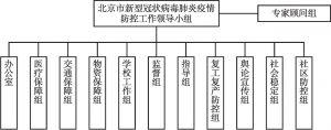 图2 北京市新冠肺炎疫情防控指挥体系框架