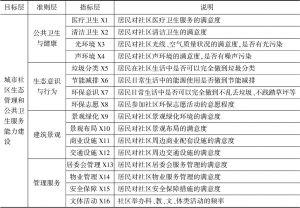 表2 城市社区生态管理与公共卫生服务能力建设评价指标体系