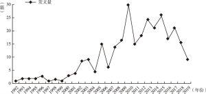 图1 RISS数据库公共文化相关文献年发文量统计
