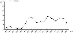 图2 KCI数据库公共文化相关文献年发文量统计