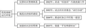 图1 广州市社区治理具体实践(第一阶段)