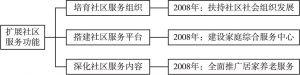 图2 广州市社区治理具体实践(第二阶段)