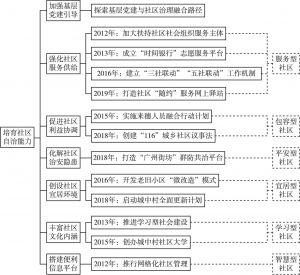 图3 广州市社区治理具体实践(第三阶段)