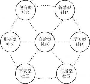 图4 广州市社区内生自治能力培育模式
