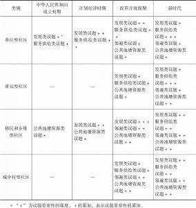 表1 不同阶段的社区公共议题关注