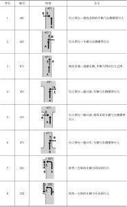 表2 部分行人事故的事故形态说明
