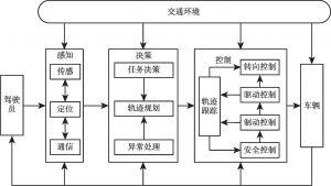 图3 主动安全功能架构