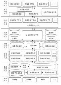 图6-4 突发事件舆情导控平台功能框架