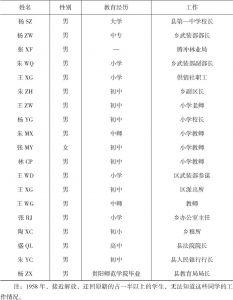 表2-3 曾经在生基学校接受过教育的公职人员-续表