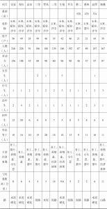 表4-3 生基村各小组概况-续表
