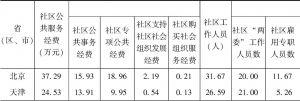 表3-4 省(区、市)间城市社区公共服务投入变量的比较