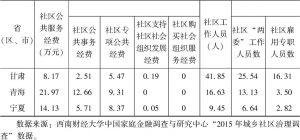 表3-4 省(区、市)间城市社区公共服务投入变量的比较-续表2