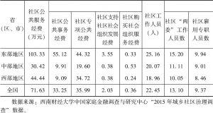 表3-5 城市社区公共服务投入变量的地域比较