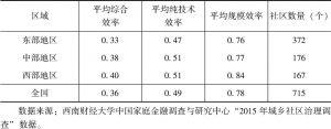 表3-8 第一阶段DEA模型的东、中、西部城市社区公共服务供给总效率比较