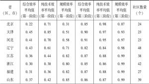 表3-14 第一阶段与第三阶段省(区、市)间城市社区公共服务供给效率比较