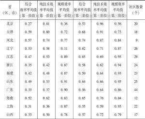 表4-12 第一阶段与第三阶段省(区、市)间城市社区公共服务项目供给效率比较