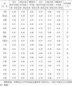 表4-12 第一阶段与第三阶段省(区、市)间城市社区公共服务项目供给效率比较-续表