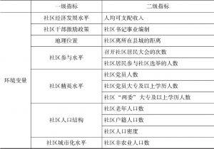 表5-1 农村社区公共服务供给效率评价指标体系-续表