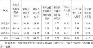 表5-5 农村社区公共服务投入变量的地域比较