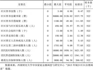 表5-6 农村社区公共服务产出变量的描述统计