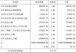 表5-9 农村社区公共服务经费总投入松弛变量的SFA回归模型结果-续表