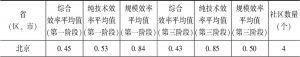 表5-14 第一阶段与第三阶段省(区、市)间农村社区公共服务供给效率比较