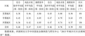 表5-15 第一阶段与第三阶段区域之间农村社区公共服务供给效率的比较