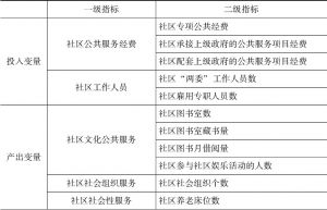 表6-1 项目投入下农村社区公共服务效率评价指标体系