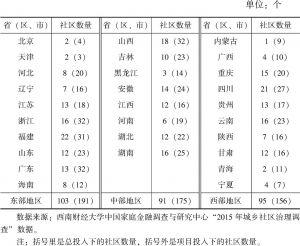 表6-2 农村社区分布情况(项目投入下)