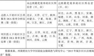 表6-6 农村社区公共服务总效率与农村社区公共服务项目效率的比较(第一阶段)