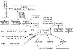 图1 卡斯特城市实践体系