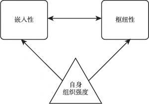 图1 基层党组织组织力结构