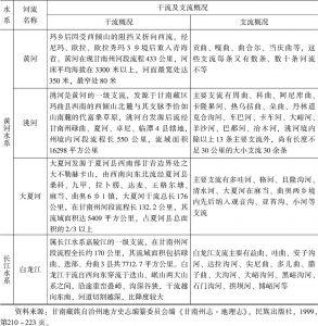 表2-3 甘南藏区河流概况-续表