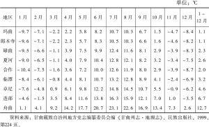 表2-4 甘南州各地区月平均气温