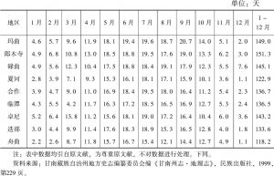表2-5 甘南州各地区平均降水日数(24小时降水0.1毫米)