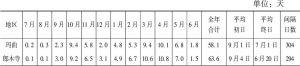 表2-6 甘南州各地区平均降雪日数及初冬期