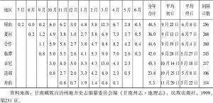 表2-6 甘南州各地区平均降雪日数及初冬期-续表