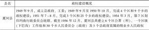 表5-1 1949~1958年甘南藏区基层政权建设概况