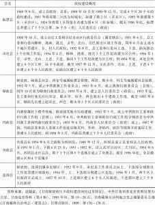 表5-1 1949~1958年甘南藏区基层政权建设概况-续表