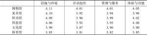 表4 杭州公共文化场馆质量的居民评价