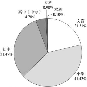 图5-2 被调查者的受教育水平