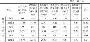 表1 研究文献来源及数量