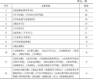 表7 文献来源分布