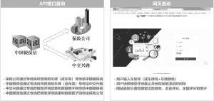 图3 接口和网页两种服务方式